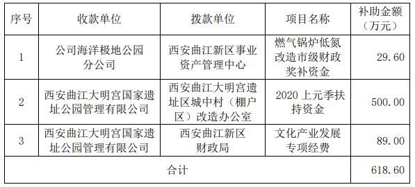 曲江文旅:今年已经获得政府补助618.6万元