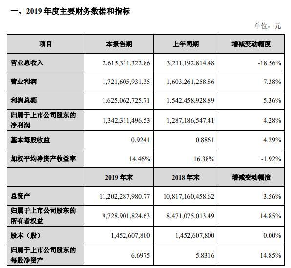 宋城演艺:2019营收26.15亿元 同比下降18.56%
