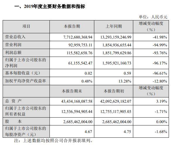 东方园林: 2019年营业收入和净利润均下降