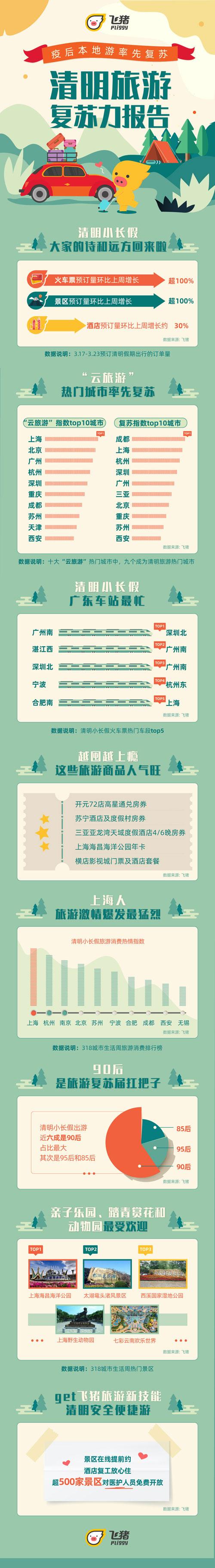 """飞猪清明旅游复苏力:""""云旅游""""热门城市九成回暖"""
