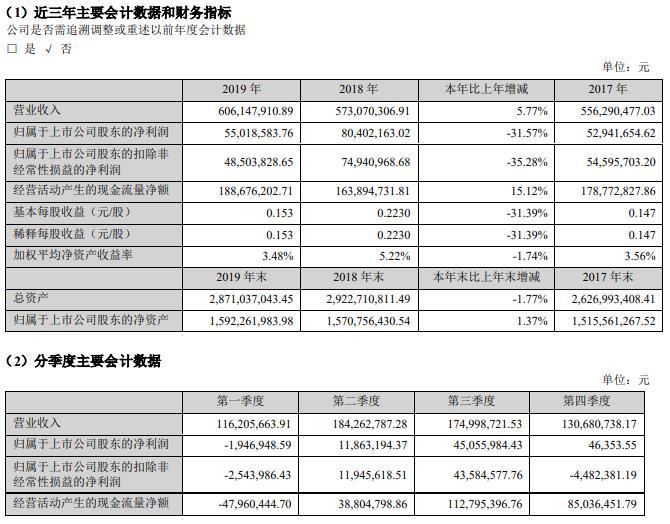 桂林旅游:2019营收6.06亿元 净利润下滑31.57%
