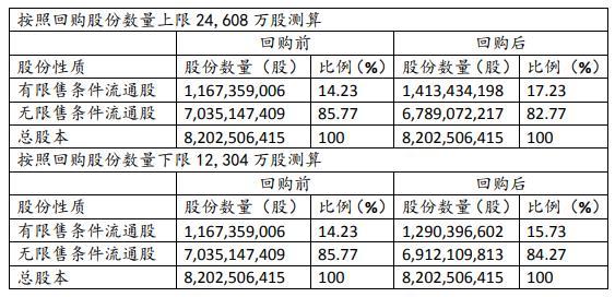华侨城:拟斥不超过19.69亿回购2.46亿股