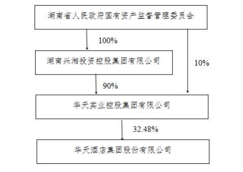 华天酒店控股股东90%股权被无偿划转兴湘集团