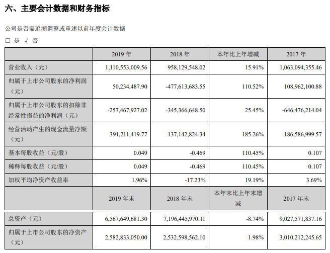 华天酒店:2019营收11.11亿元 同比增长15.91%