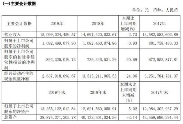 锦江酒店:2019净利10.92亿元 同比增长0.93%