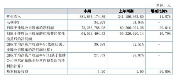 君亭酒店:2019年净利7225万 同比增长20.01%