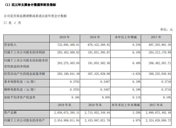 丽江股份:2019年营收7.23亿 净利润2.03亿元
