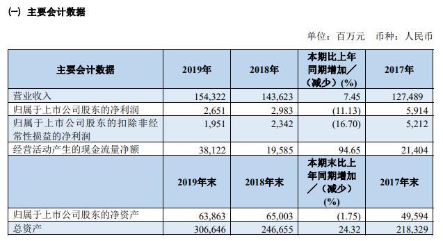 南航:2019年净利润26.51亿元 同比减少11.13%