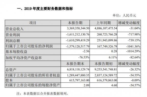 腾邦国际:2019亏损15.79亿元 同比减少1041%