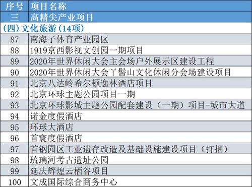 北京:2020重点工程计划公布 包含14个文旅项目
