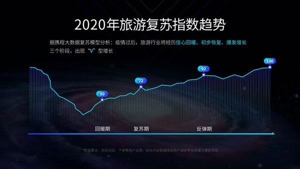 携程:2020目的地旅游复苏指数报告