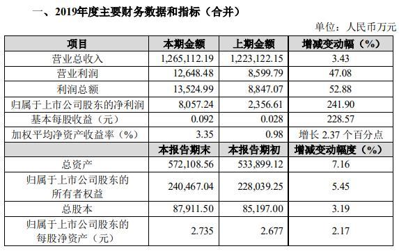 众信旅游:2019净利润8057.24万 同比增241.9%