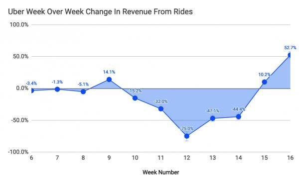 Uber:业务大幅下滑后 网约车收入开始回升