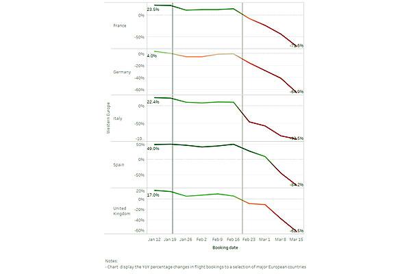 Sojern数据:疫情对欧洲中东非洲旅游业的影响