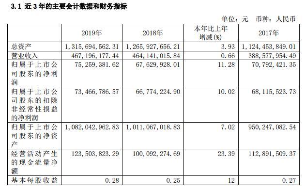 长白山:2019营收4.67亿元 净利润同增11.28%