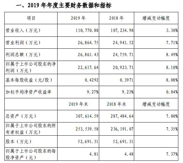 峨眉山A:2019年营收11.08亿 Q1预亏8800万元