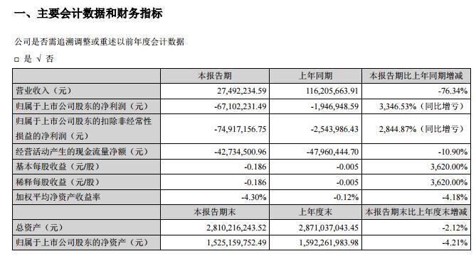 桂林旅游:Q1营收减少超七成 亏损6710.22万元
