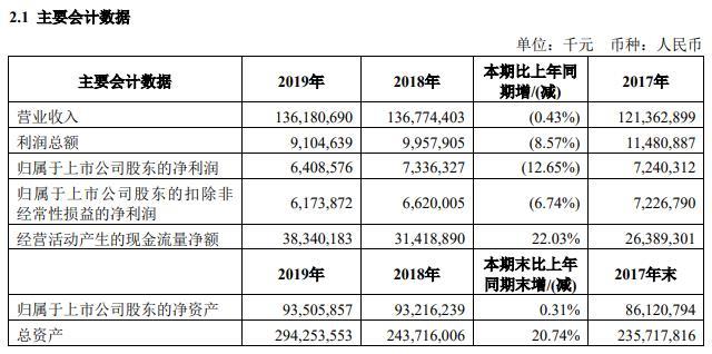国航:2019年营收减少0.43% 净利润64.09亿元