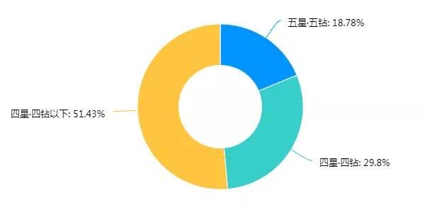 河南酒店住宿业近期复工经营状况调查统计