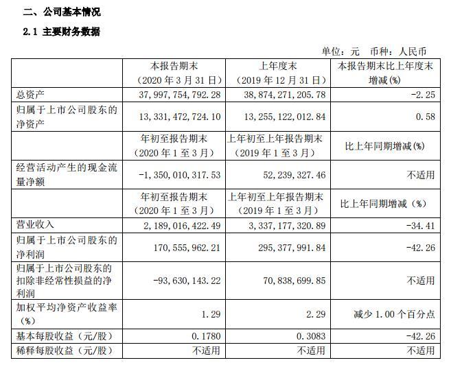 锦江酒店:Q1营收21.89亿元 净利润下降42.26%