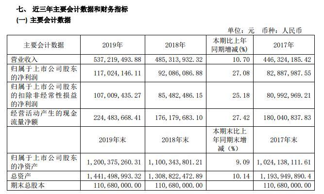 九华旅游:去年营收5.37亿 Q1净亏损2708.72万