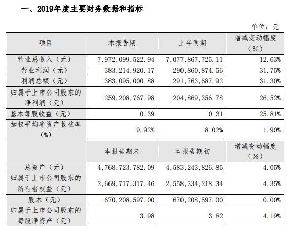 岭南控股:预计2019净利润2.59亿 同比增26.52%