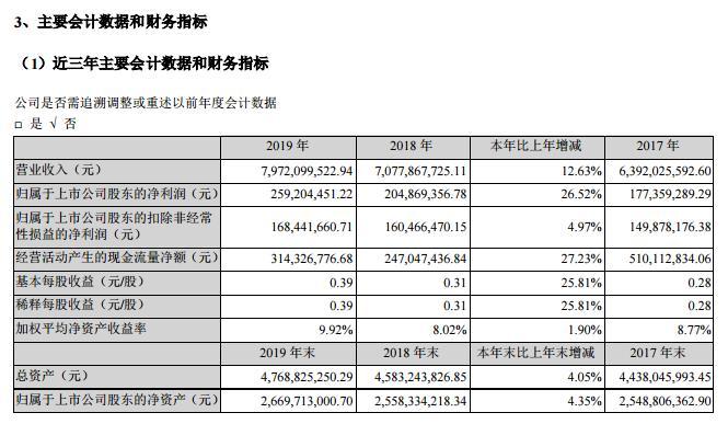 岭南控股:去年营收79.72亿元 Q1亏损6179万元