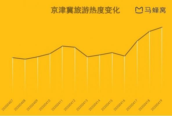马蜂窝:京津冀五一旅游热度上涨超200%