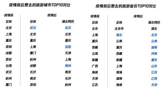 报告:武汉成为疫情后全国网民最想去的旅游城市