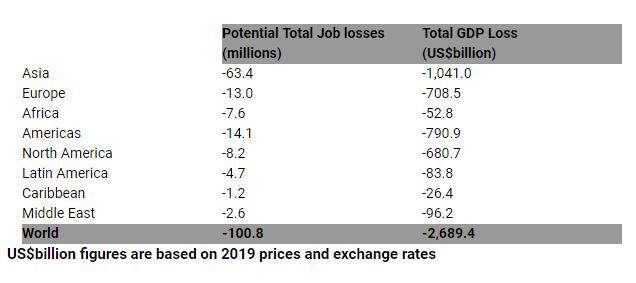 WTTC:疫情殃及超过1亿个旅游业工作岗位