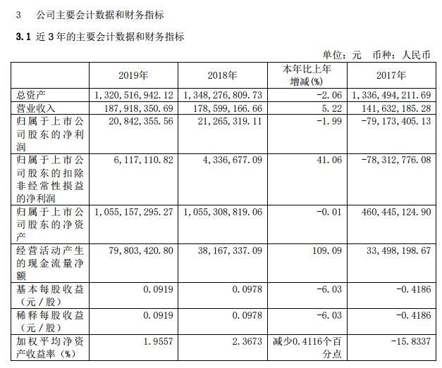 西藏旅游2019营收1.88亿元 Q1营收下降超六成