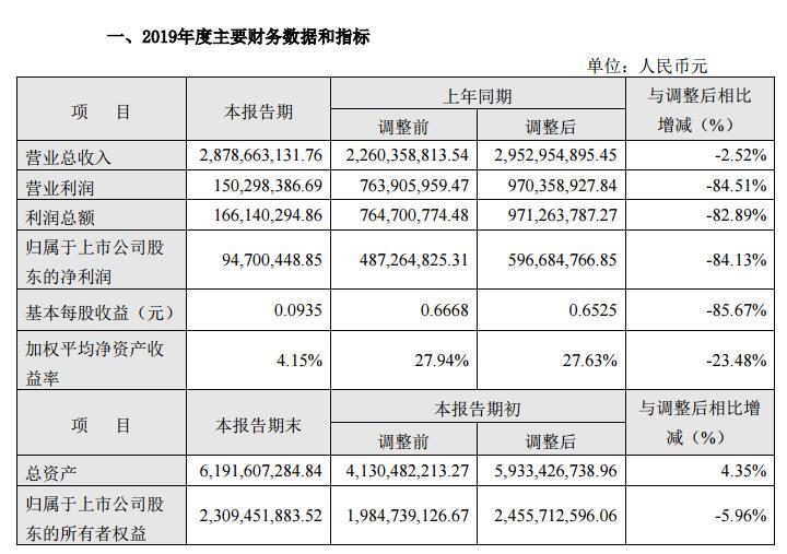 云南旅游:2019年营收28.79亿 净利润下降84%