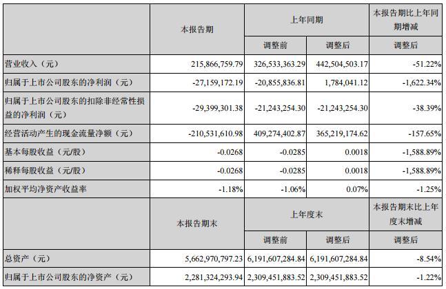 云南旅游:2020年第一季度亏损2716万元