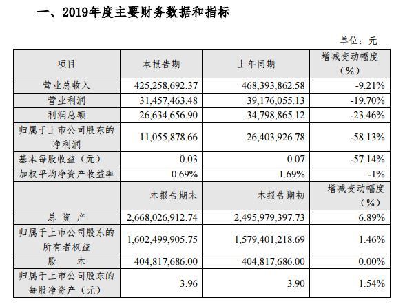 张家界:2019年净利润1105.59万元 减幅约58%