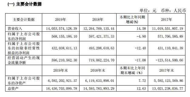 中青旅:2019年营收140.54亿元 净利润下降4.9%