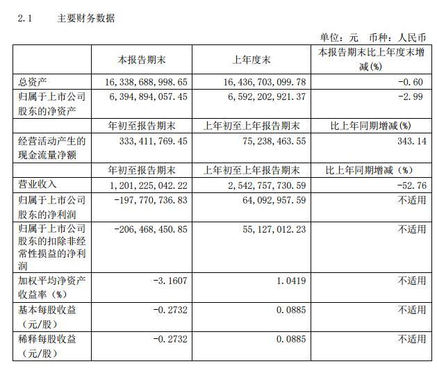 中青旅:Q1亏损1.98亿元 乌镇游客下降82.97%