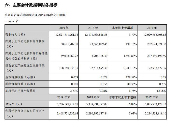 众信旅游:去年营收126.22亿 Q1亏损2906万