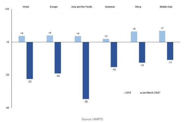 UNWTO:2020年国际旅游人数将下降六至八成