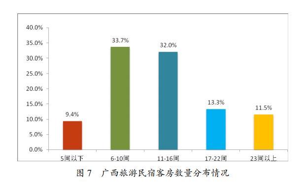 广西发布旅游民宿发展规划(2020—2025年)