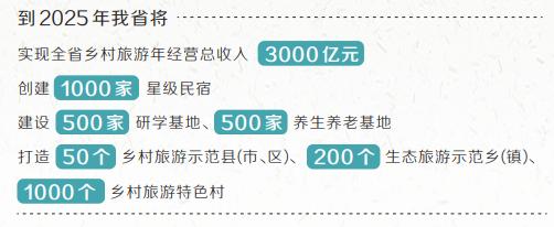河南省:到2025年乡村旅游年接待游客4亿人次