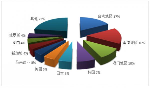 文旅部:2019年第四季度全国旅行社统计调查报告