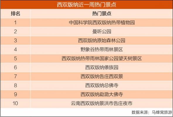 马蜂窝:热门综艺带动西双版纳旅游热度增71.2%