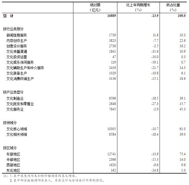 2020Q1全国规模以上文化相关产业营收降13.9%