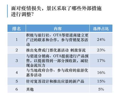 報告:九成景區可在線預約 出行信心成復蘇關鍵