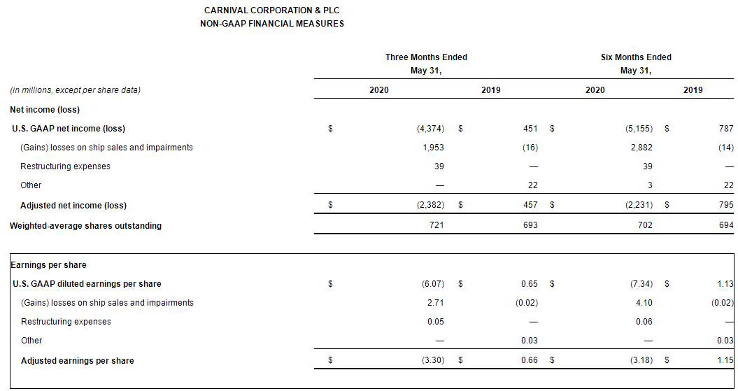 嘉年华邮轮:Q2净亏损44亿美元 6艘邮轮将离开