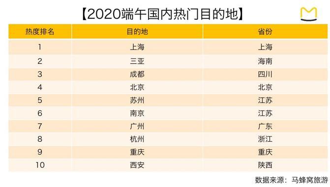 马蜂窝:端午度假市场受捧 定制游订单上涨4300%