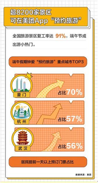 端午旅游预测:超87%热门景区门票提前3天订完