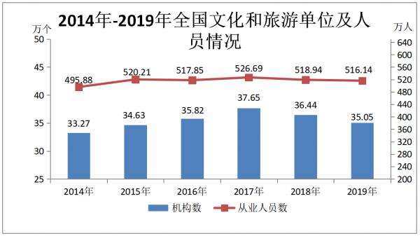 文旅部:2019年文化和旅游发展统计公报