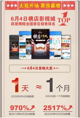 """携程的""""景区新营销"""":""""超级品牌日""""1天销量抵1月"""