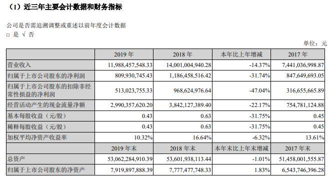 新华联:2019年归母净利润8.1亿元 同减31.74%